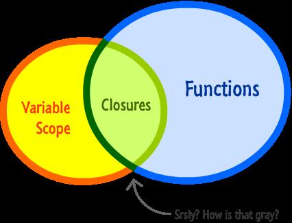 Anonymous Function và Closure