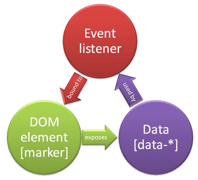 Event Listener