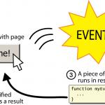 Bài 8: Tìm hiểu sự kiện trong Javascript