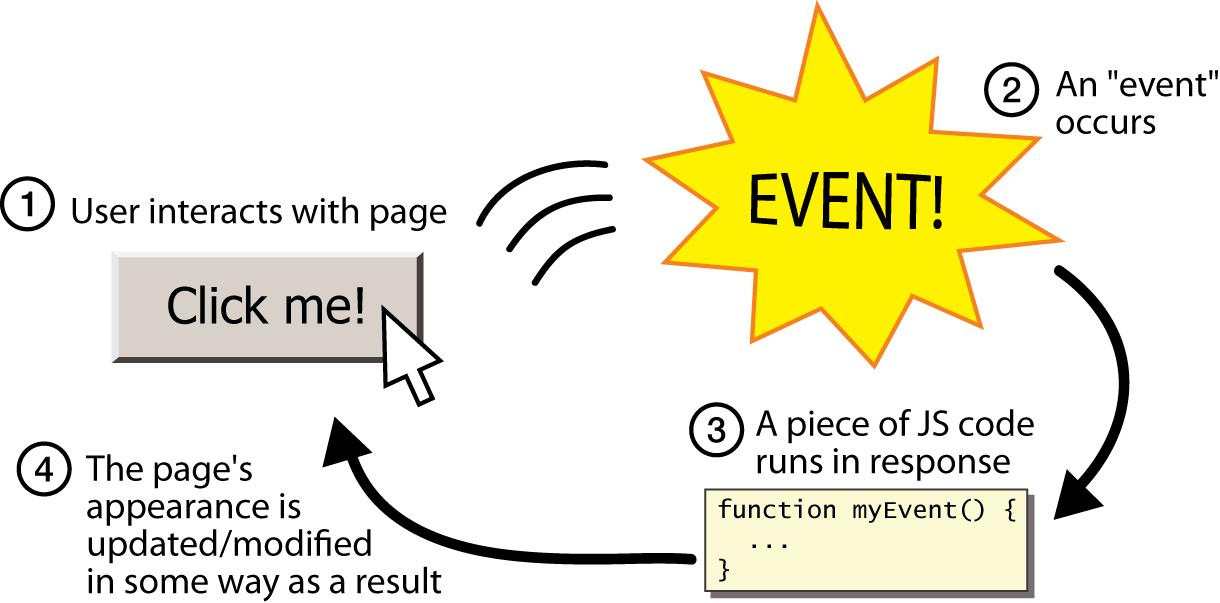 Tìm hiểu sự kiện trong Javascript